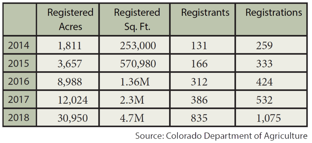Chart showing number of hemp registrations in Colorado